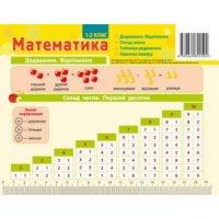 Картка-підказка Математика 1-2 клас, Зірка