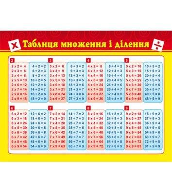 Карточка-подсказка Таблица умножения, Зірка