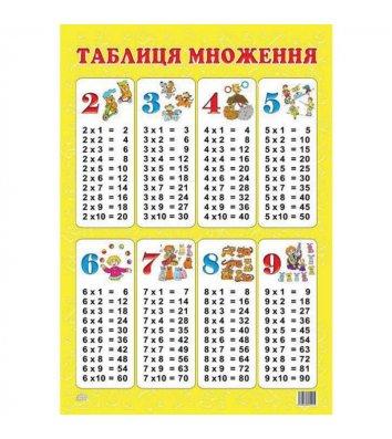 """Плакат навчальний """"Таблиця множення"""" асорті"""